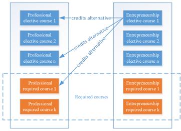 Innovation and Entrepreneurship Education Reform Is Emerging
